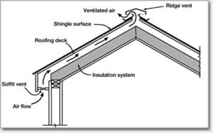 Roof ventilation 2